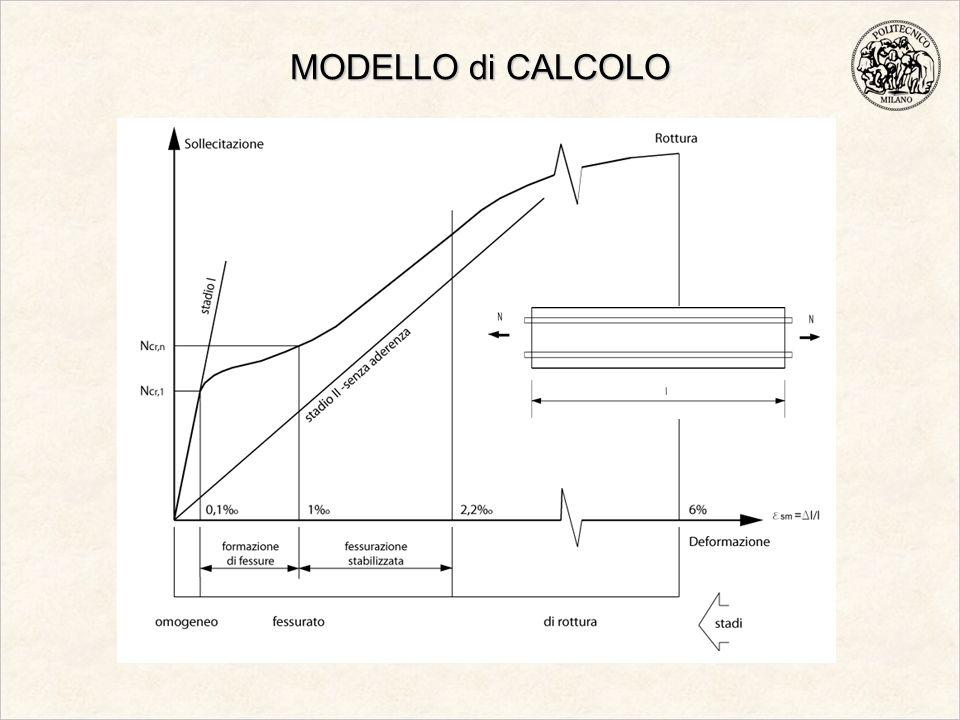 MODELLO di CALCOLO