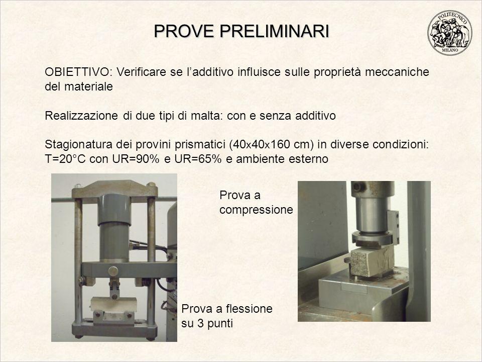 PROVE PRELIMINARI OBIETTIVO: Verificare se l'additivo influisce sulle proprietà meccaniche del materiale.
