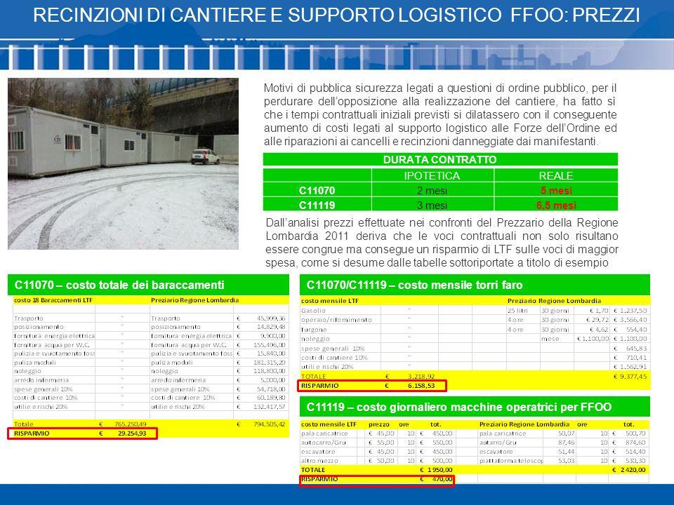 RECINZIONI di cantiere E SUPPORTO LOGISTICO ffoo: prezzi