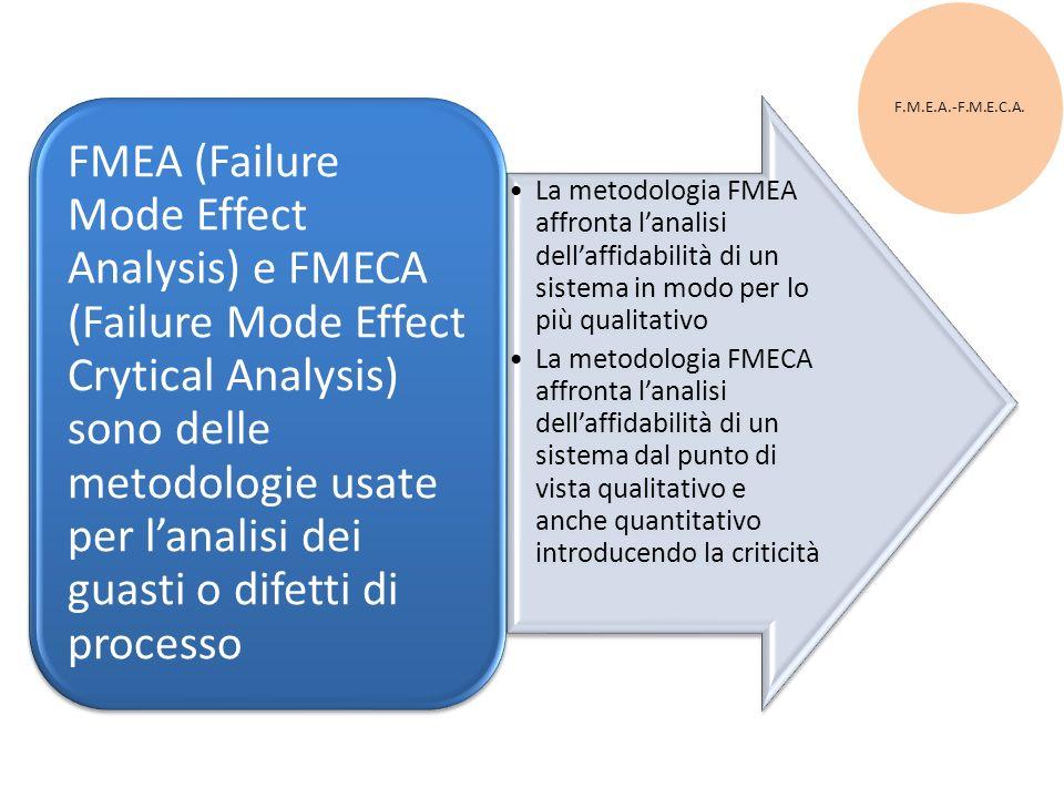 F.M.E.A.-F.M.E.C.A. La metodologia FMEA affronta l'analisi dell'affidabilità di un sistema in modo per lo più qualitativo.