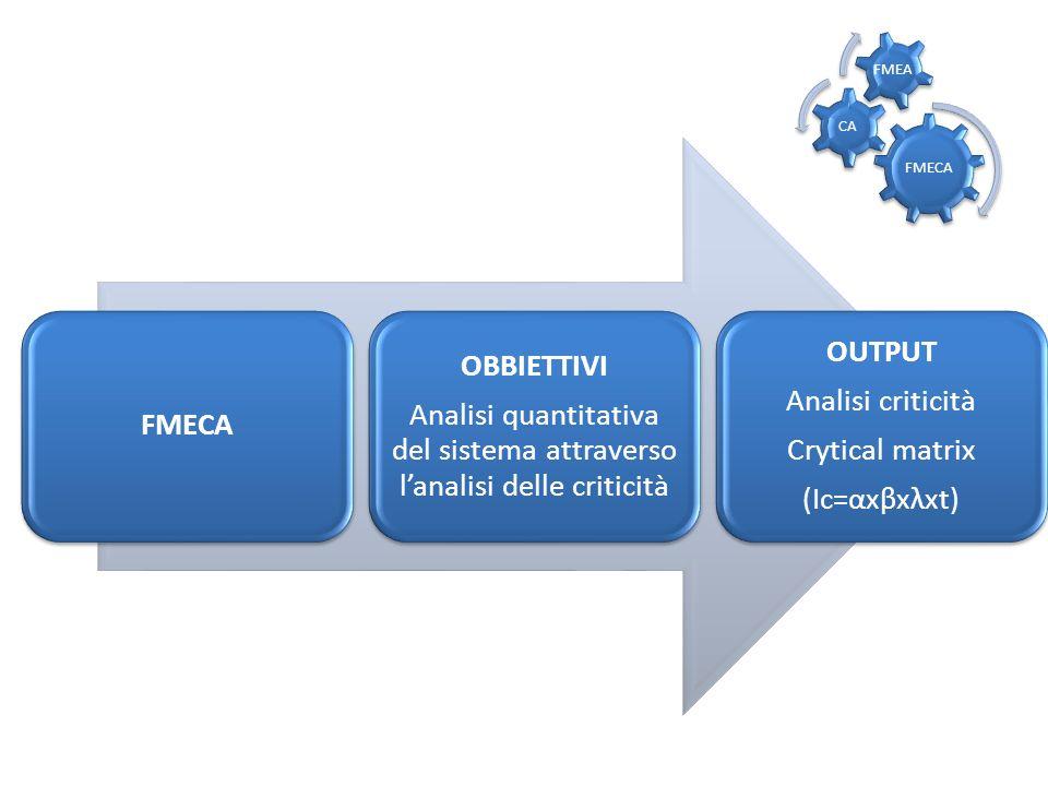 Analisi quantitativa del sistema attraverso l'analisi delle criticità