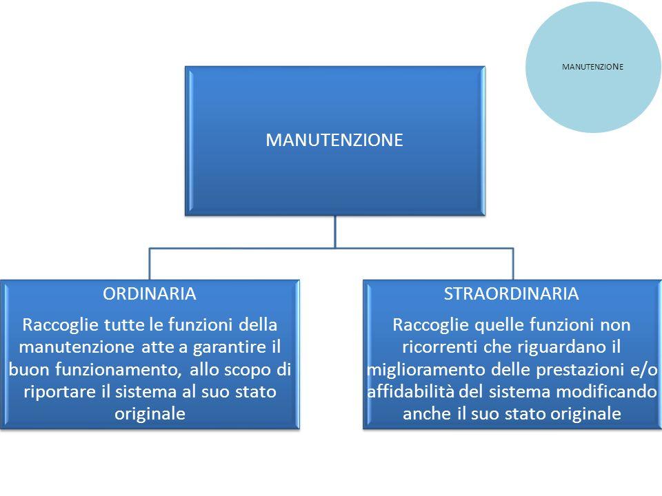 MANUTENZIONE ORDINARIA