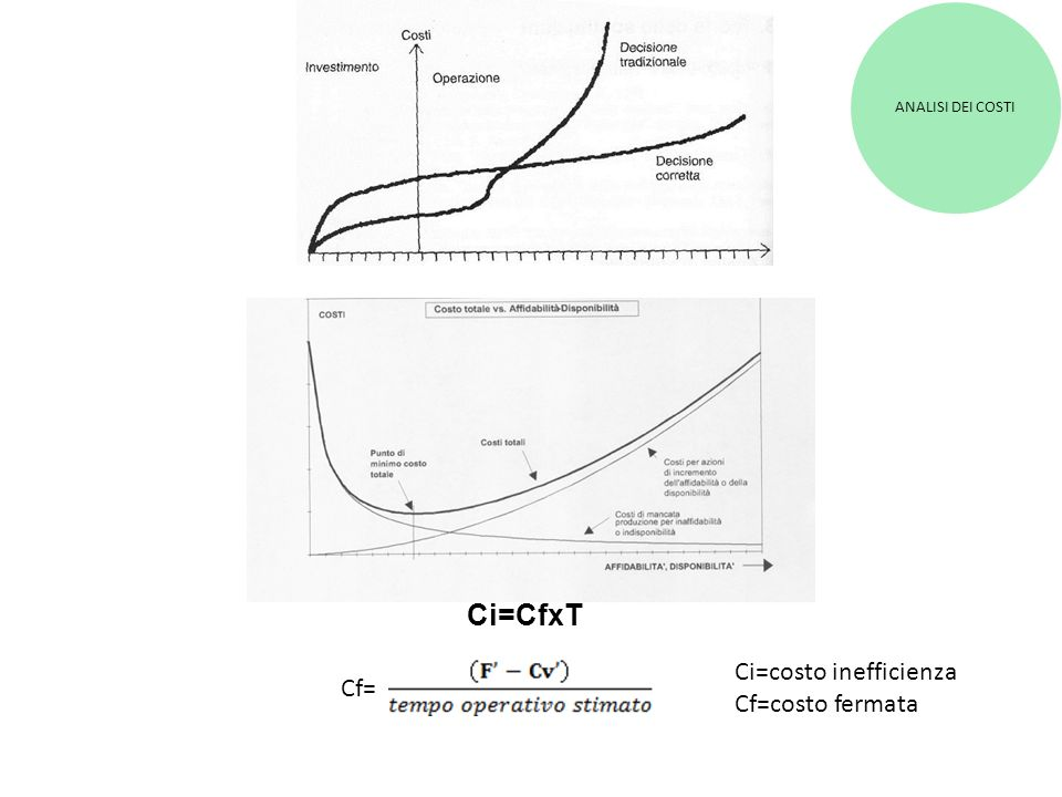 ANALISI DEI COSTI Ci=CfxT Ci=costo inefficienza Cf=costo fermata Cf=