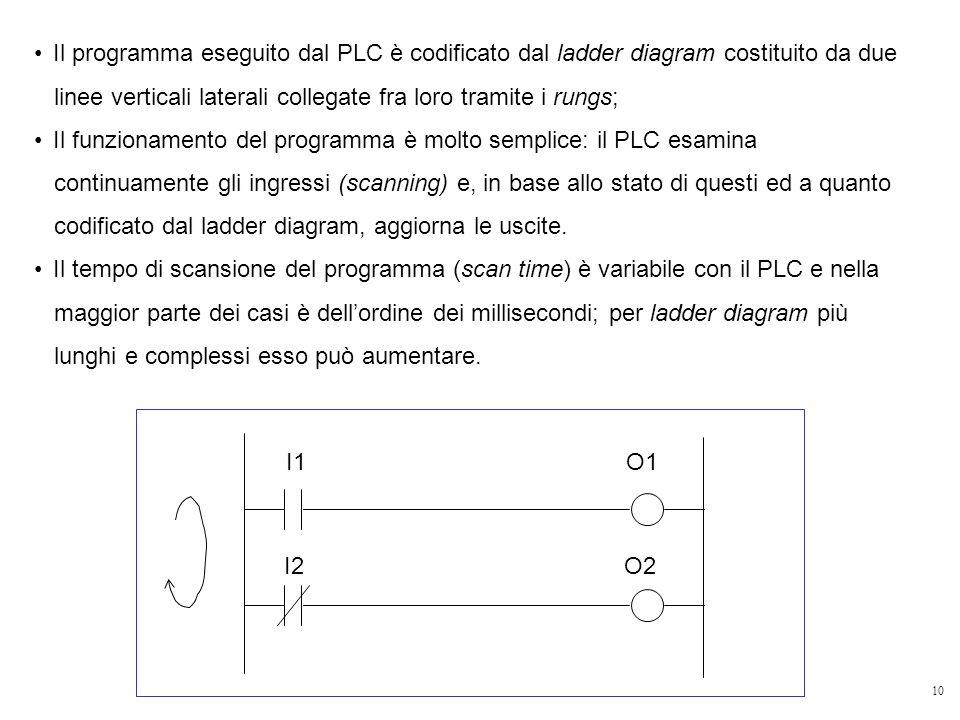 Il programma eseguito dal PLC è codificato dal ladder diagram costituito da due linee verticali laterali collegate fra loro tramite i rungs;
