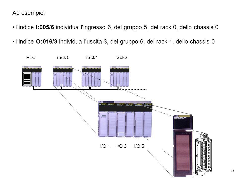Ad esempio: l indice I:005/6 individua l ingresso 6, del gruppo 5, del rack 0, dello chassis 0.