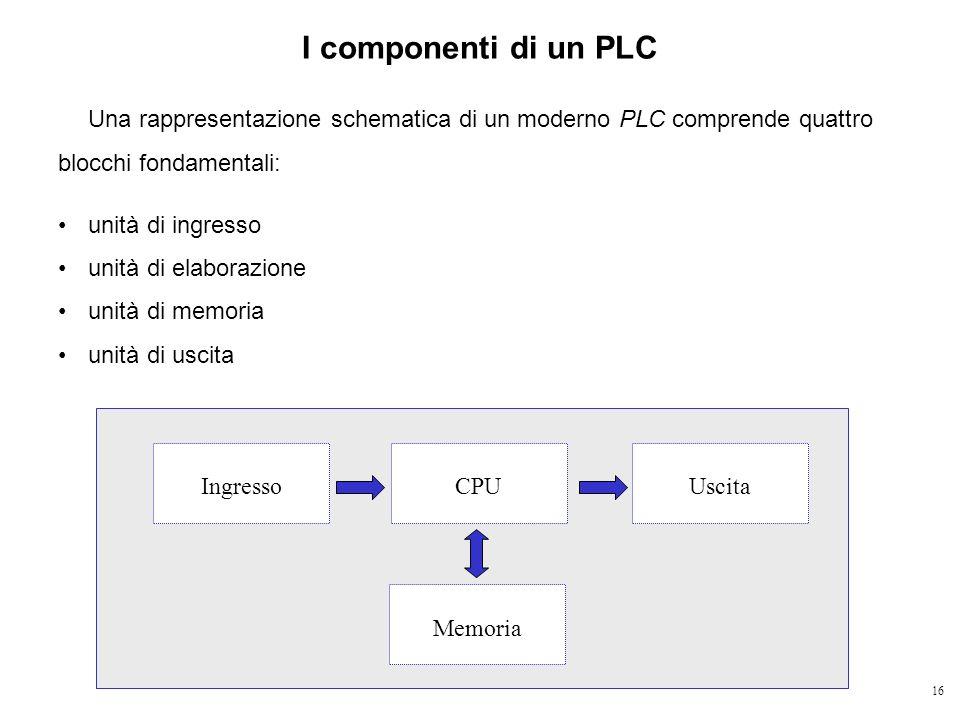 I componenti di un PLC Una rappresentazione schematica di un moderno PLC comprende quattro blocchi fondamentali: