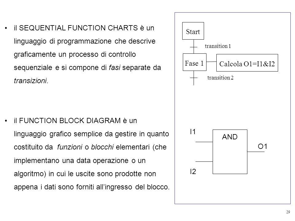 il SEQUENTIAL FUNCTION CHARTS è un linguaggio di programmazione che descrive graficamente un processo di controllo sequenziale e si compone di fasi separate da transizioni.