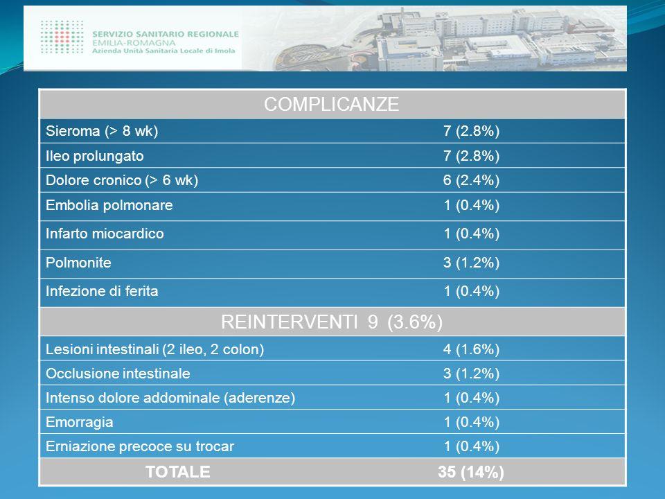 COMPLICANZE REINTERVENTI 9 (3.6%) TOTALE 35 (14%) Sieroma (> 8 wk)