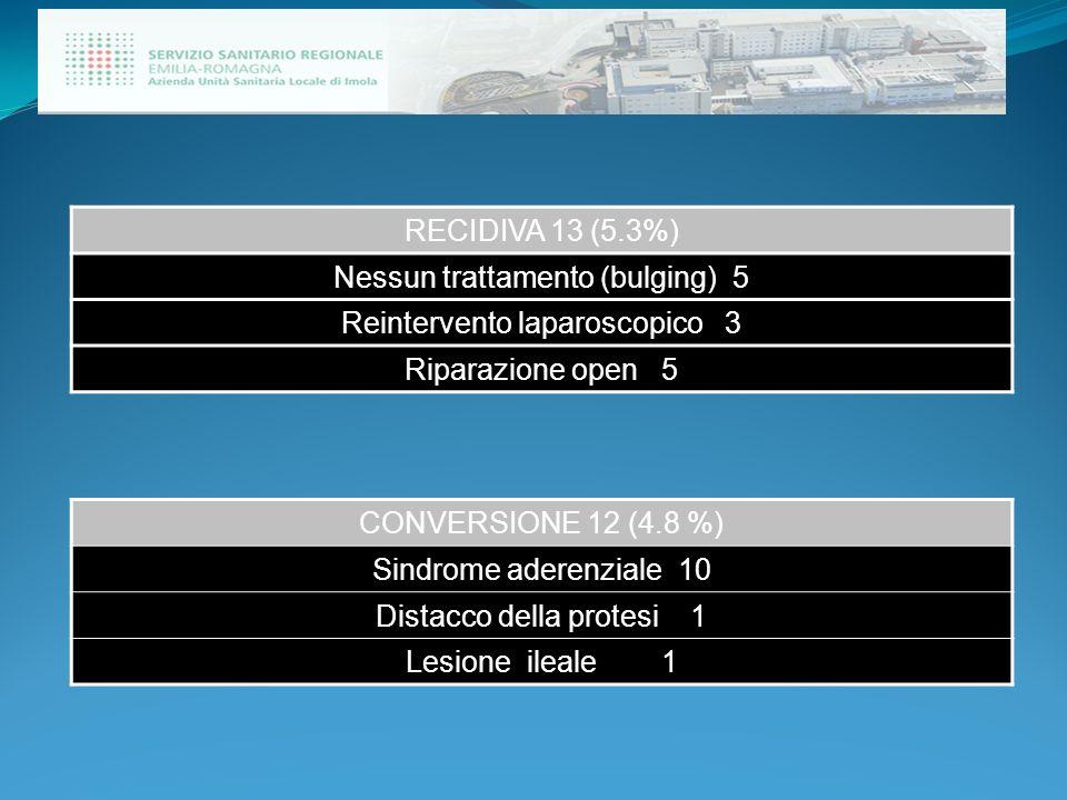 Nessun trattamento (bulging) 5 Reintervento laparoscopico 3