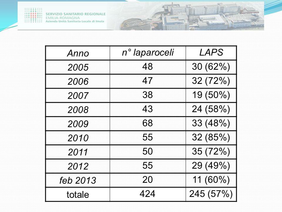 Anno n° laparoceli. LAPS. 2005. 48. 30 (62%) 2006. 47. 32 (72%) 2007. 38. 19 (50%) 2008.