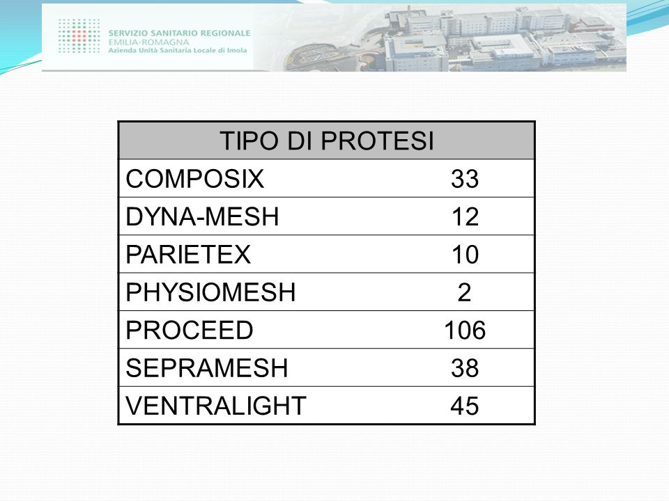 TIPO DI PROTESI COMPOSIX. 33. DYNA-MESH. 12. PARIETEX. 10. PHYSIOMESH. 2. PROCEED. 106. SEPRAMESH.