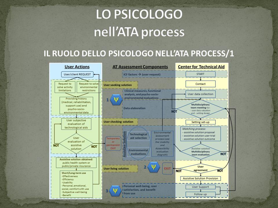 LO PSICOLOGO nell'ATA process