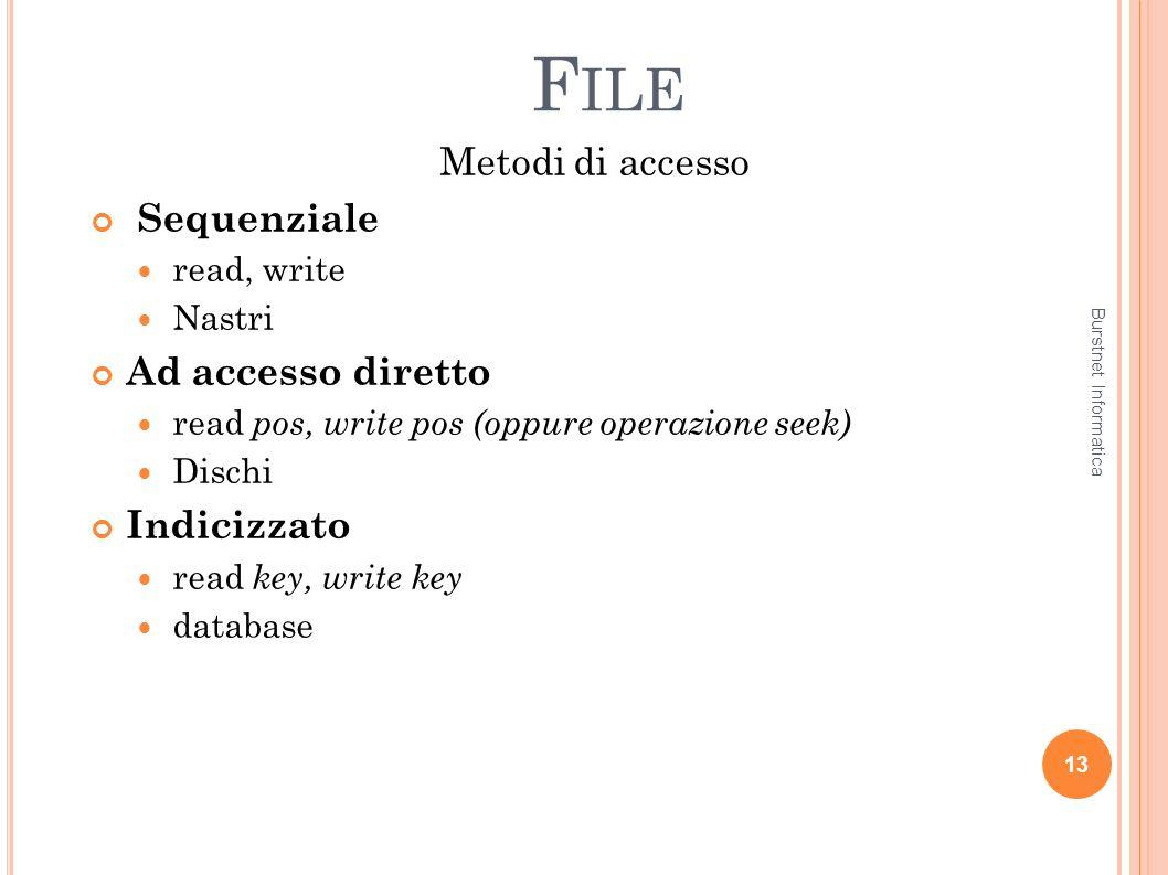 File Metodi di accesso Sequenziale Ad accesso diretto Indicizzato