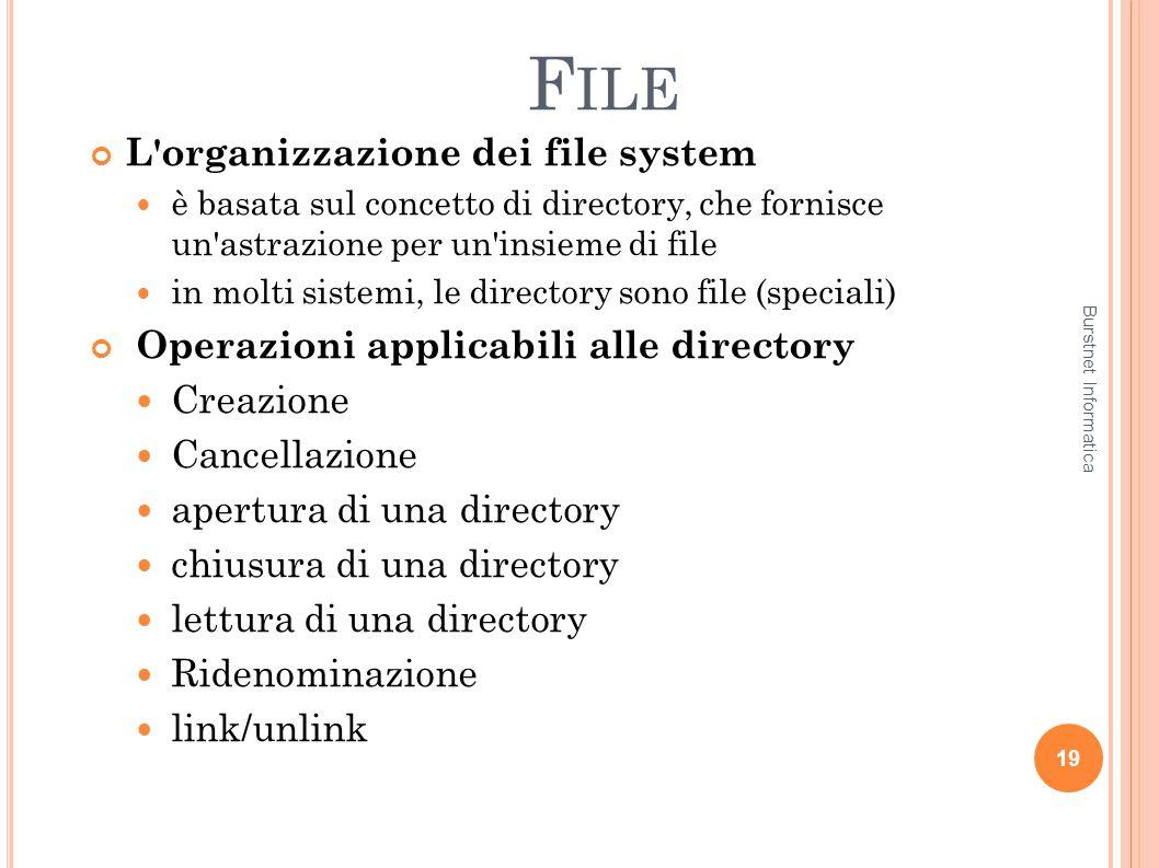 File L organizzazione dei file system
