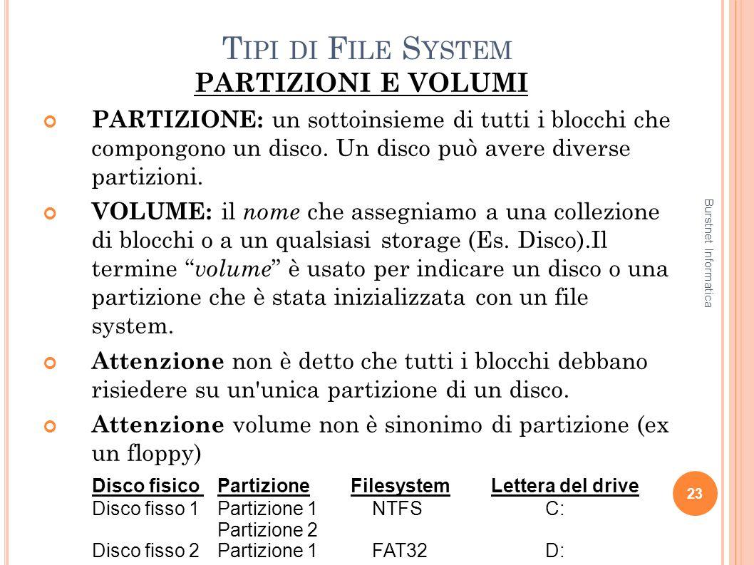 Tipi di File System PARTIZIONI E VOLUMI