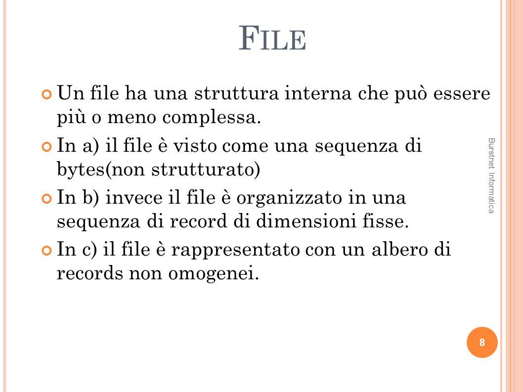 File Un file ha una struttura interna che può essere più o meno complessa. In a) il file è visto come una sequenza di bytes(non strutturato)