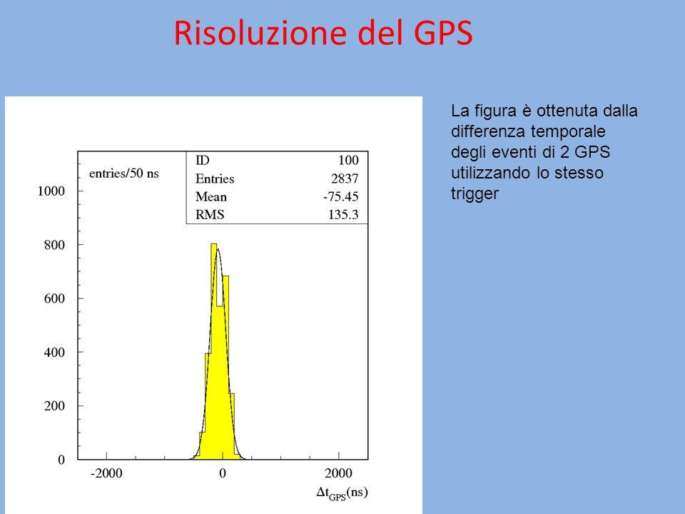 Risoluzione del GPS La figura è ottenuta dalla differenza temporale degli eventi di 2 GPS utilizzando lo stesso trigger.