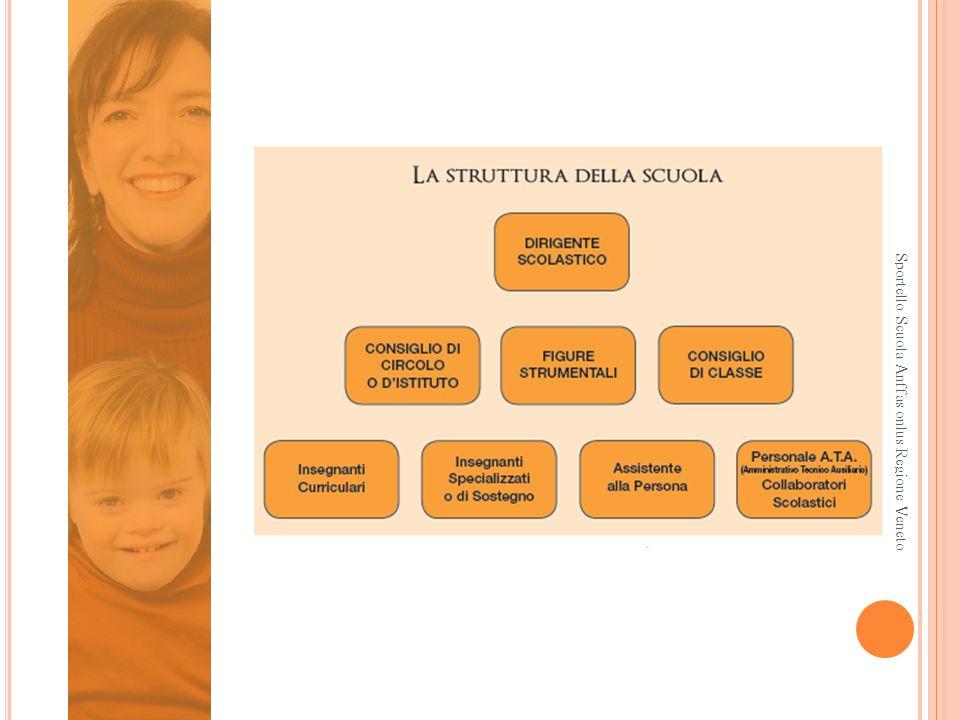Sportello Scuola Anffas onlus Regione Veneto