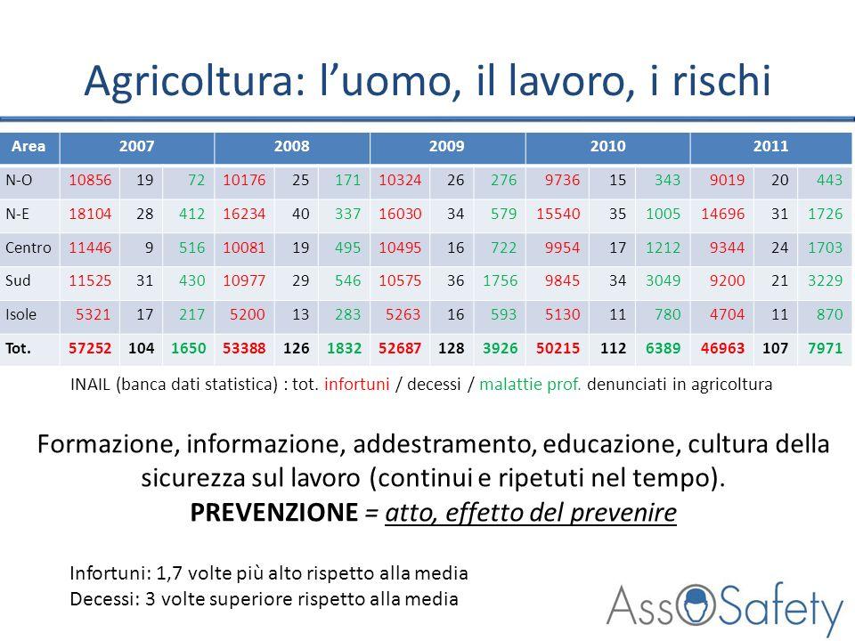 Agricoltura: l'uomo, il lavoro, i rischi