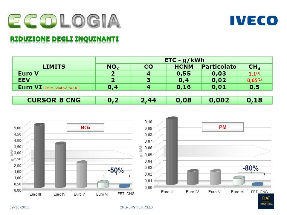 LOGIA RIDUZIONE DEGLI INQUINANTI. LIMITS. ETC - g/kWh. NOX. CO. HCNM. Particolato. CH4. Euro V.