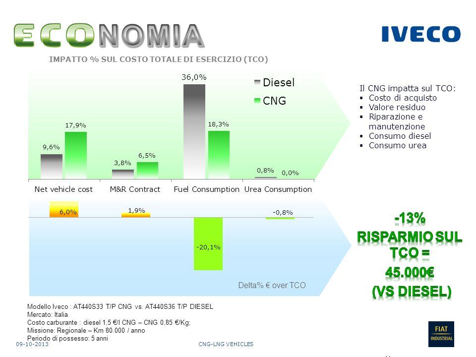 NOMIA -13% RISPARMIO SUL TCO = 45.000€ (VS DIESEL)
