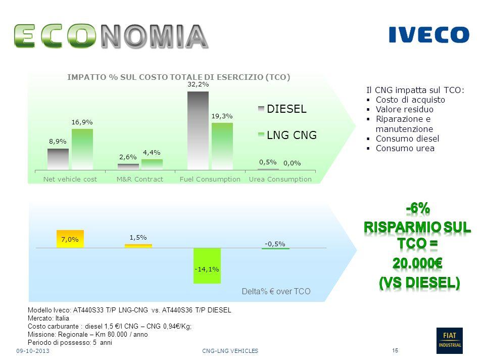 NOMIA -6% RISPARMIO SUL TCO = 20.000€ (VS DIESEL)