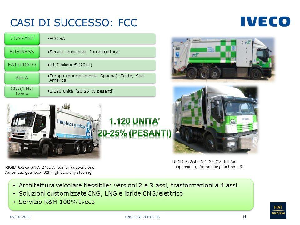 CASI DI SUCCESSO: FCC 1.120 unitA' 20-25% (PESANTI)