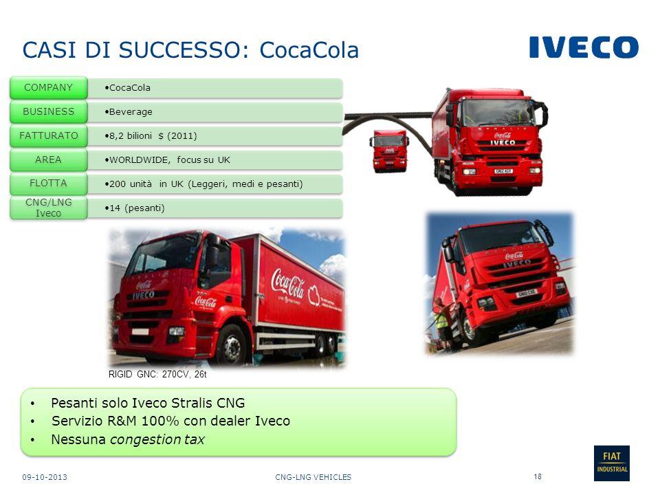CASI DI SUCCESSO: CocaCola