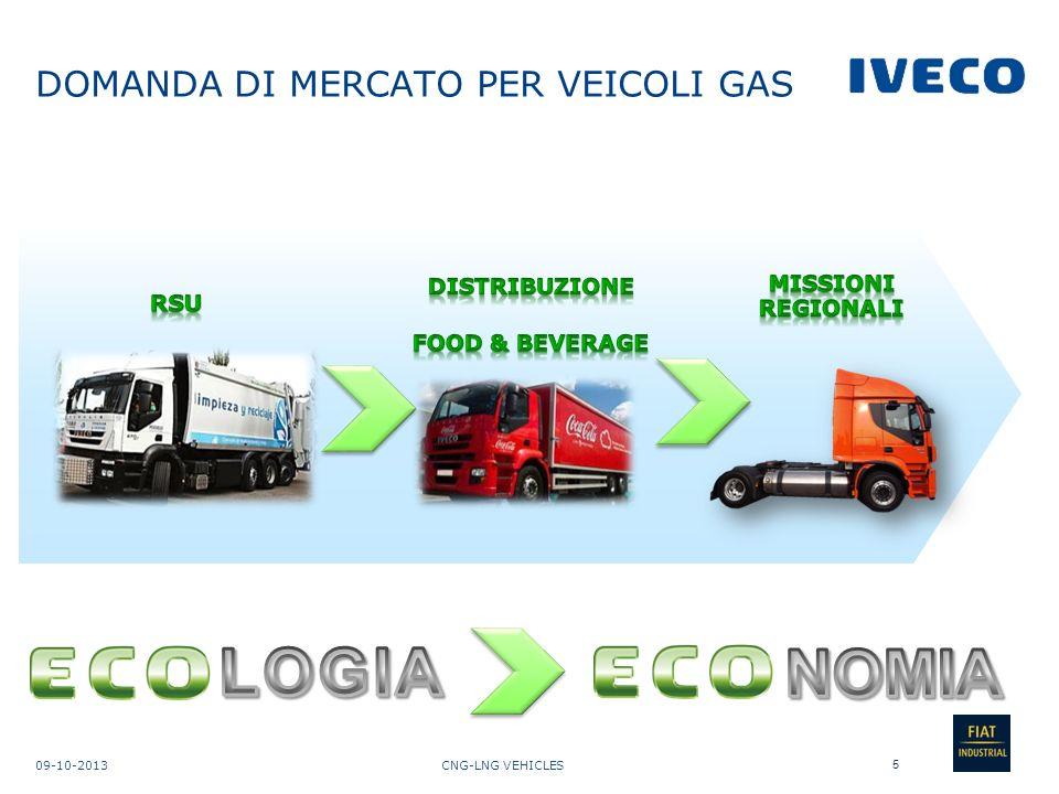 DOMANDA DI MERCATO PER VEICOLI GAS