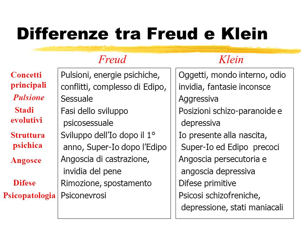 Differenze tra Freud e Klein