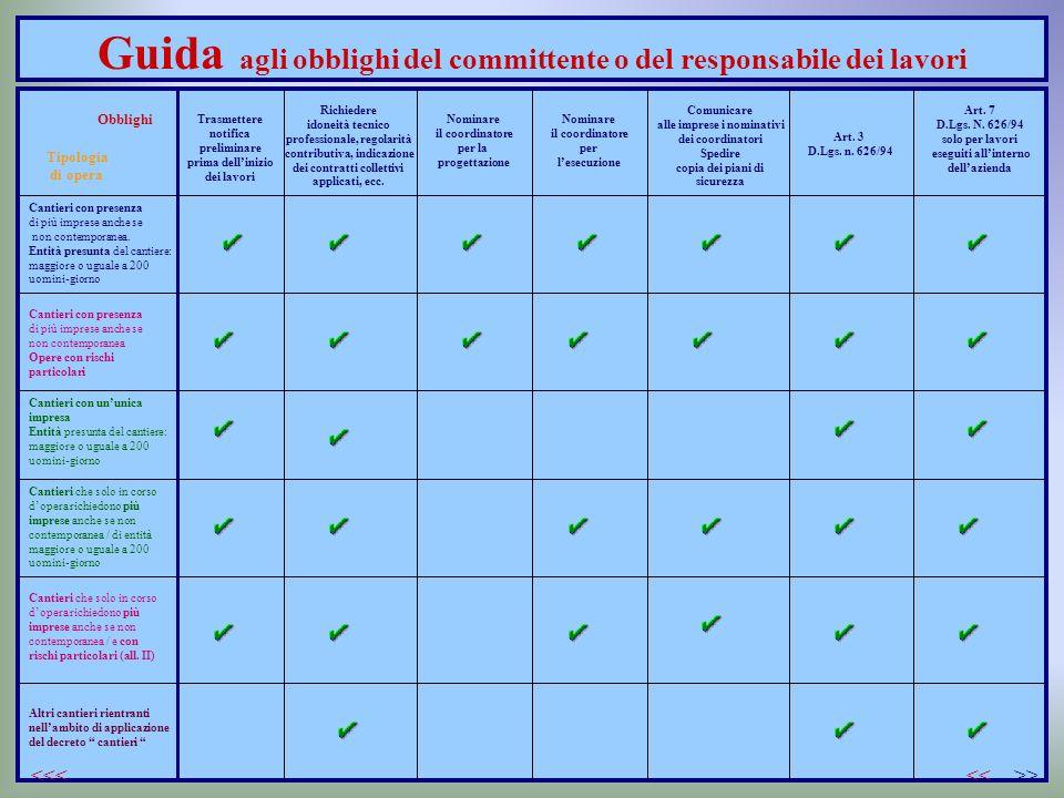 Guida agli obblighi del committente o del responsabile dei lavori