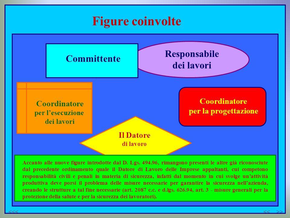 Figure coinvolte Responsabile Committente dei lavori Coordinatore