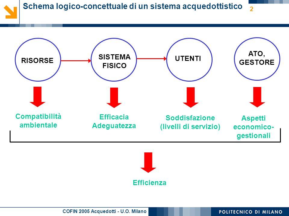 Schema logico-concettuale di un sistema acquedottistico