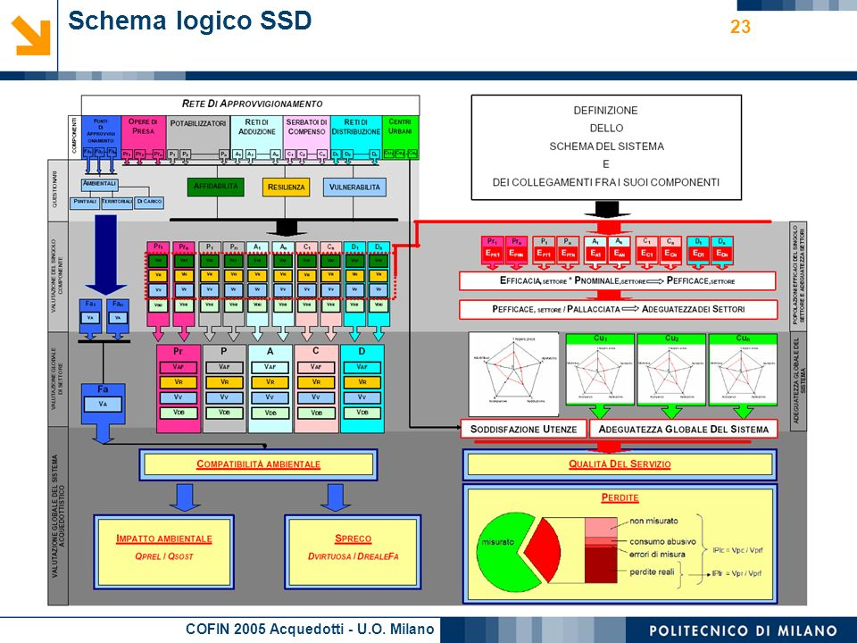 Schema logico SSD