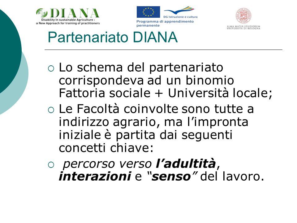 Partenariato DIANA Lo schema del partenariato corrispondeva ad un binomio Fattoria sociale + Università locale;