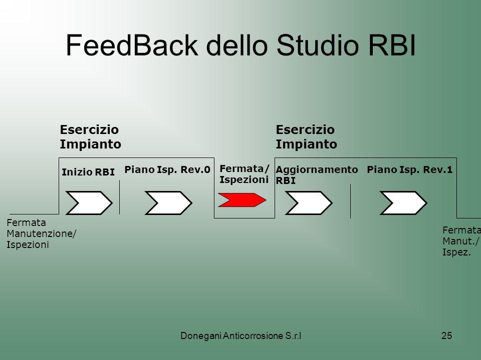 FeedBack dello Studio RBI