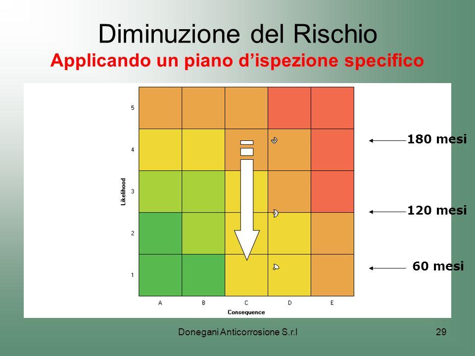 Diminuzione del Rischio Applicando un piano d'ispezione specifico