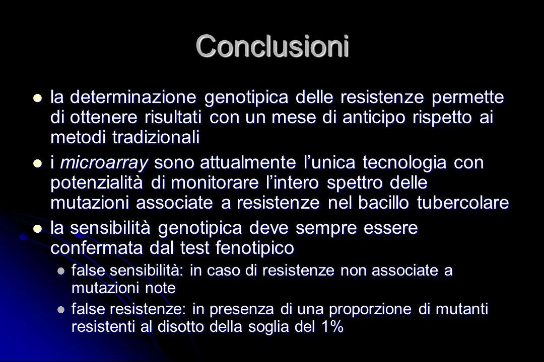 Conclusioni la determinazione genotipica delle resistenze permette di ottenere risultati con un mese di anticipo rispetto ai metodi tradizionali.