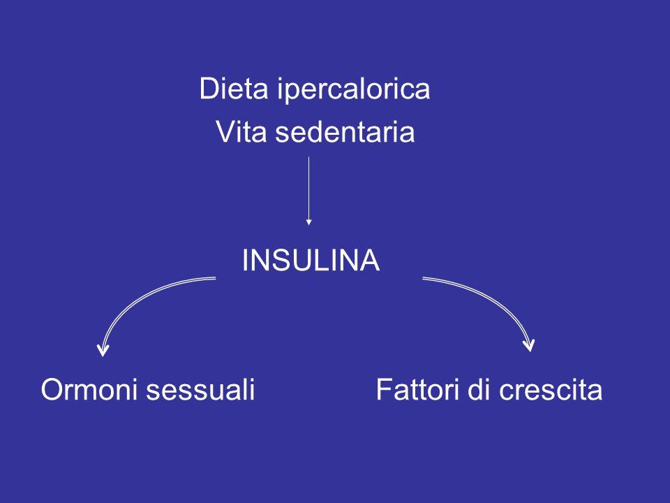 Dieta ipercalorica Vita sedentaria INSULINA Ormoni sessuali Fattori di crescita