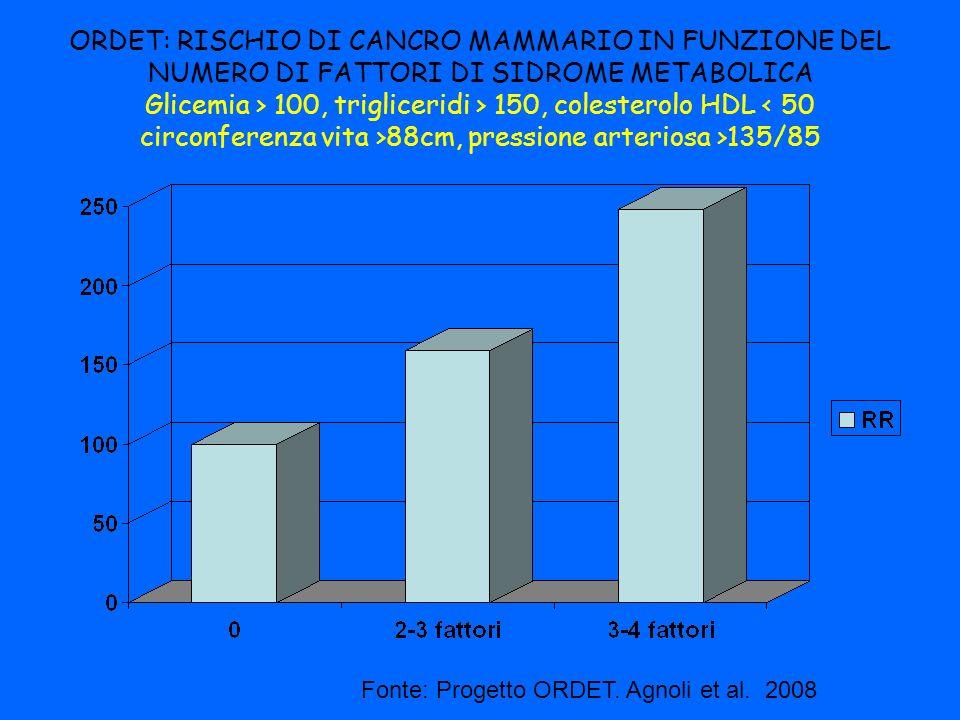 ORDET: RISCHIO DI CANCRO MAMMARIO IN FUNZIONE DEL NUMERO DI FATTORI DI SIDROME METABOLICA Glicemia > 100, trigliceridi > 150, colesterolo HDL < 50 circonferenza vita >88cm, pressione arteriosa >135/85