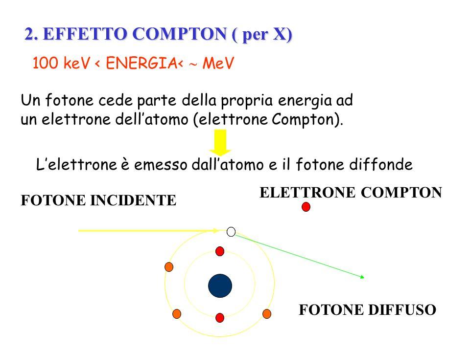 2. EFFETTO COMPTON ( per X)