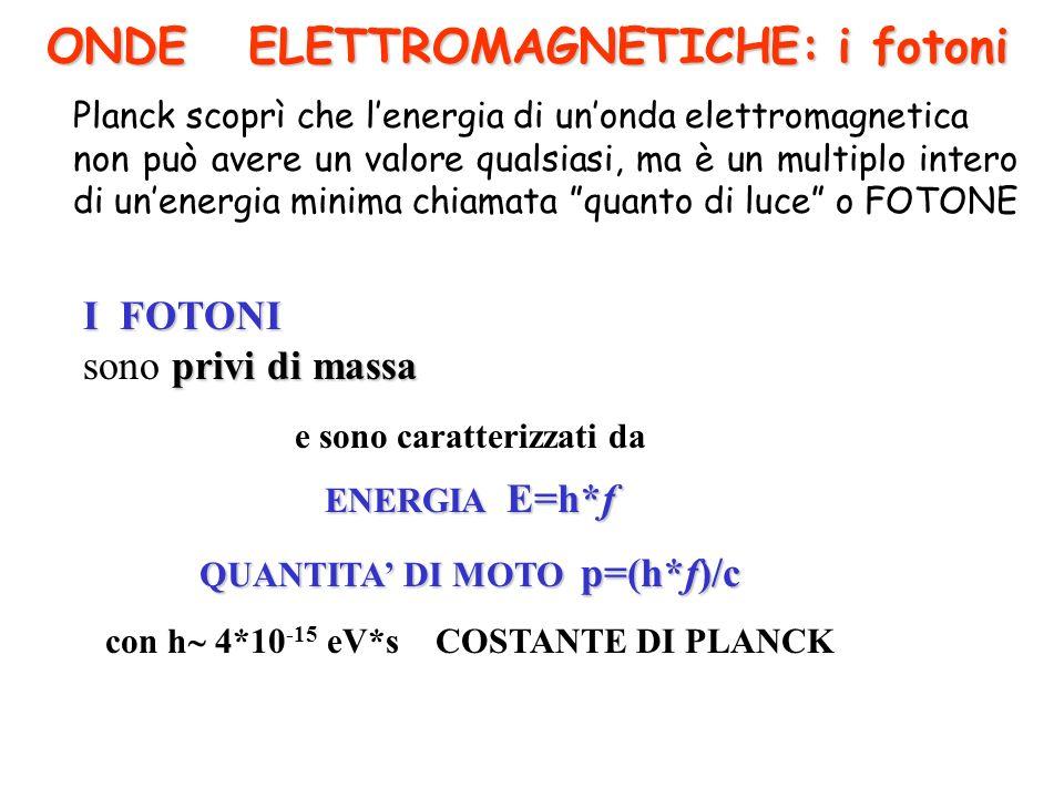 ONDE ELETTROMAGNETICHE: i fotoni