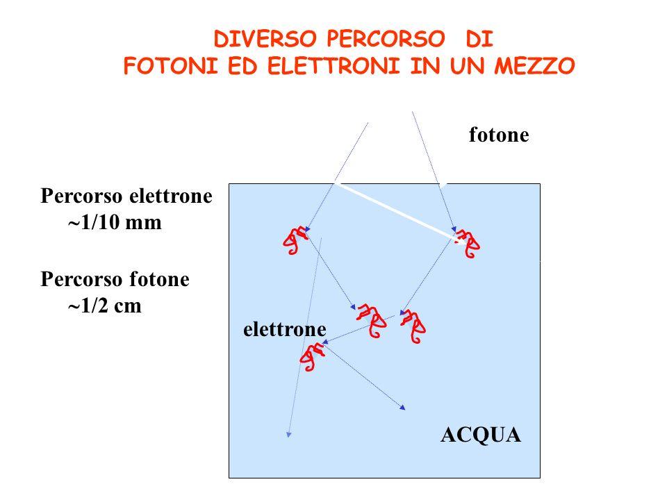 DIVERSO PERCORSO DI FOTONI ED ELETTRONI IN UN MEZZO. fotone. Percorso elettrone. 1/10 mm. Percorso fotone.