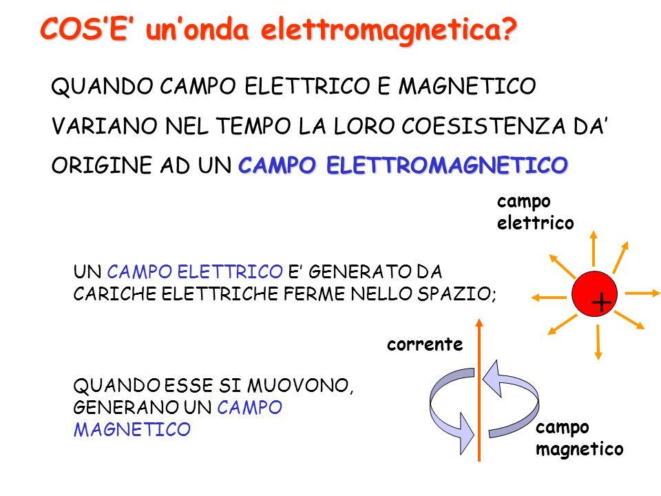 + COS'E' un'onda elettromagnetica