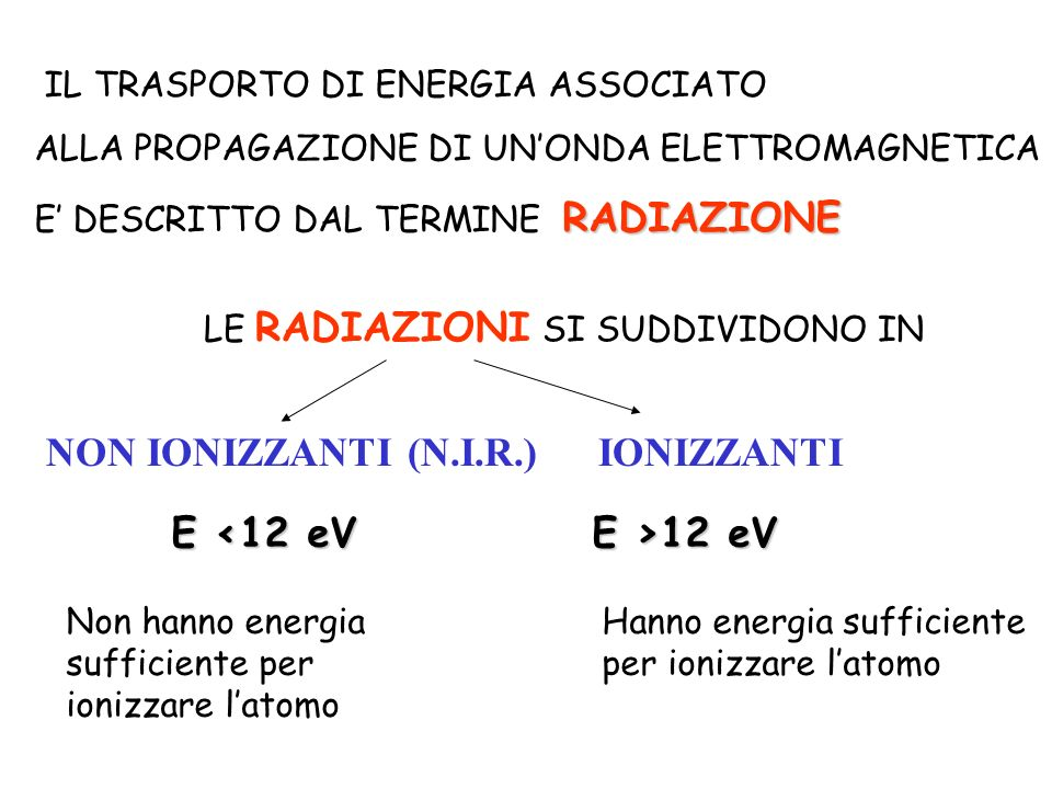 NON IONIZZANTI (N.I.R.) IONIZZANTI E <12 eV E >12 eV