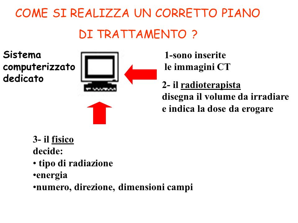 COME SI REALIZZA UN CORRETTO PIANO DI TRATTAMENTO
