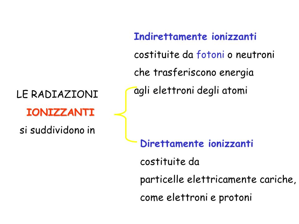 Indirettamente ionizzanti