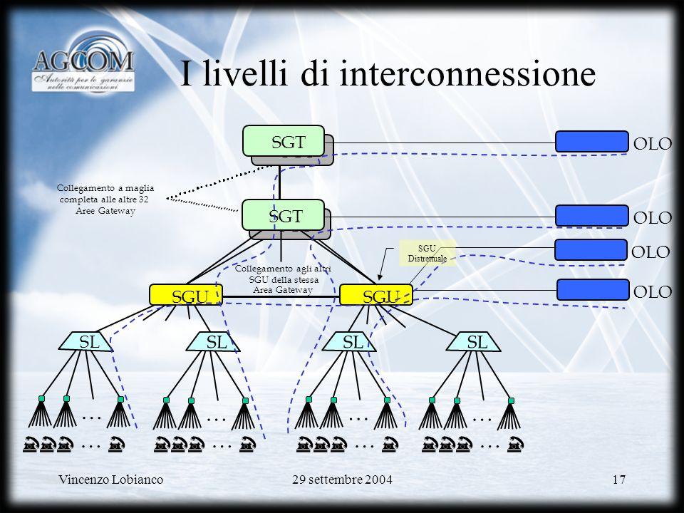 I livelli di interconnessione