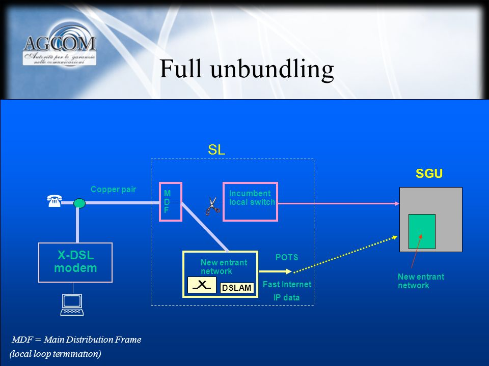  Full unbundling  SL SGU X-DSL modem MDF = Main Distribution Frame
