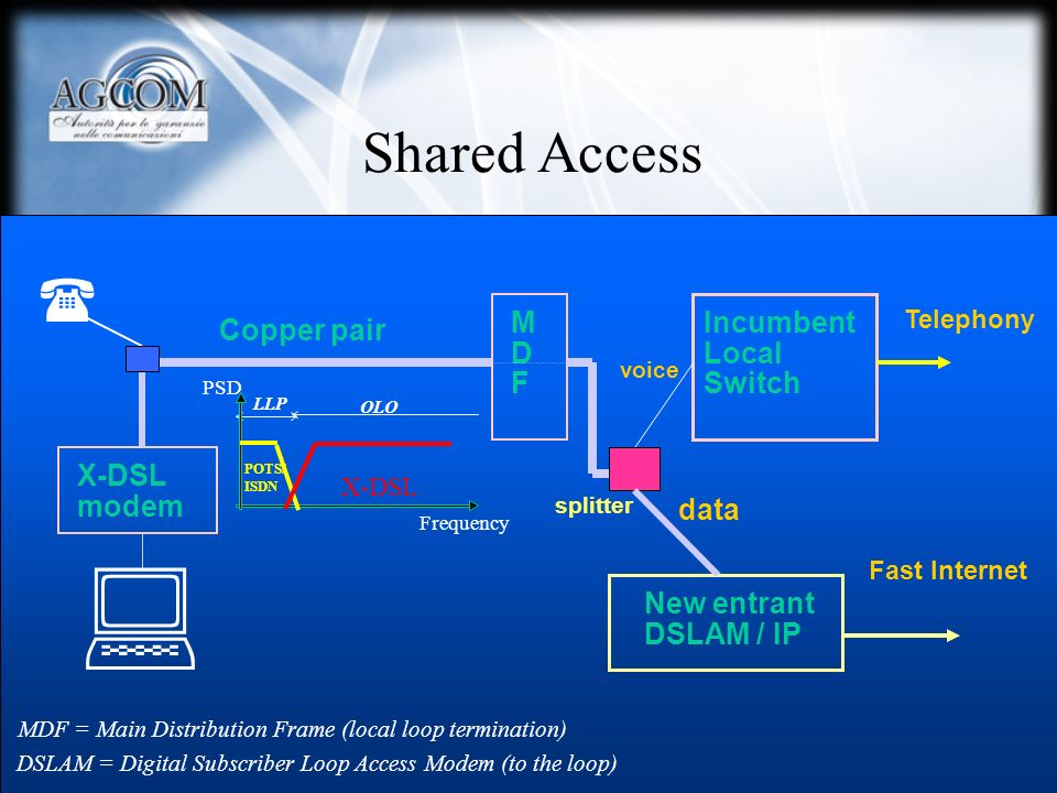  Shared Access  M D F Incumbent Local Switch Copper pair X-DSL modem